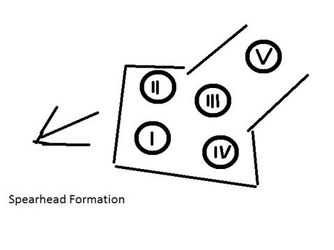 spearhead formation